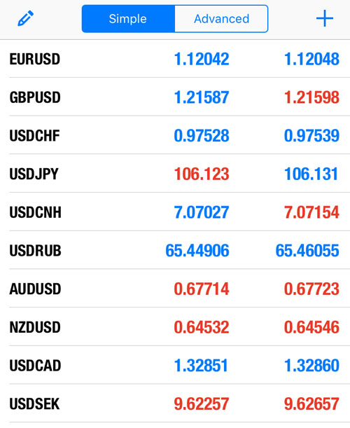 Currency pairs MT5