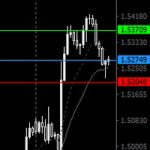 EURAUD – Pin Bar Trade Analysis and Results