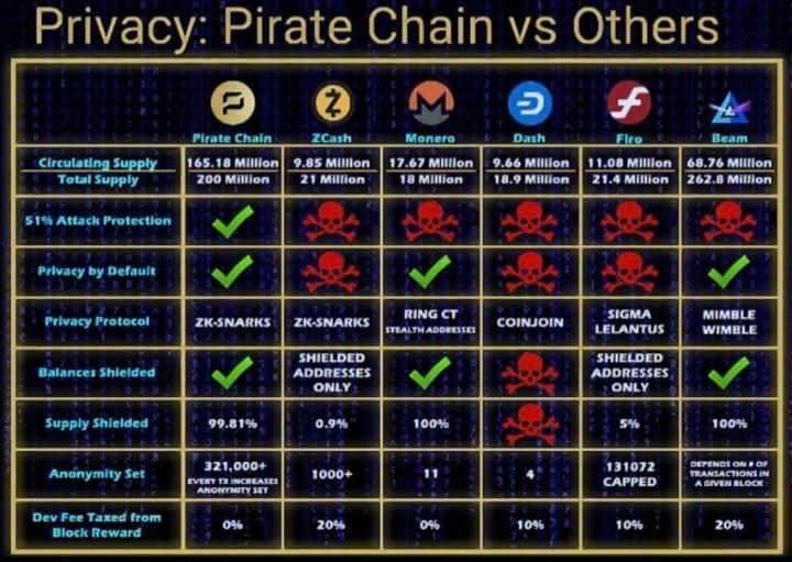 Pirate comparision