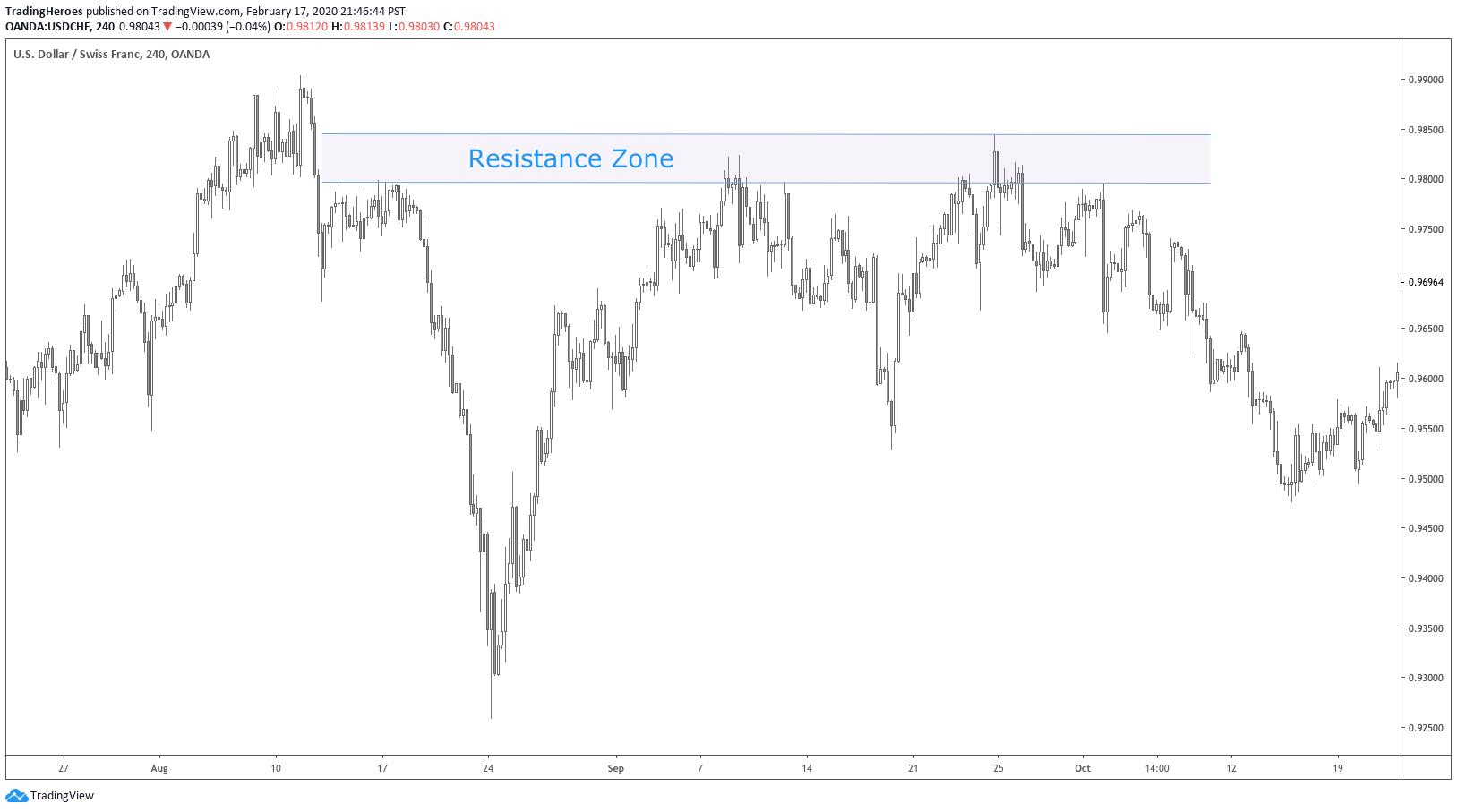 Resistance zone