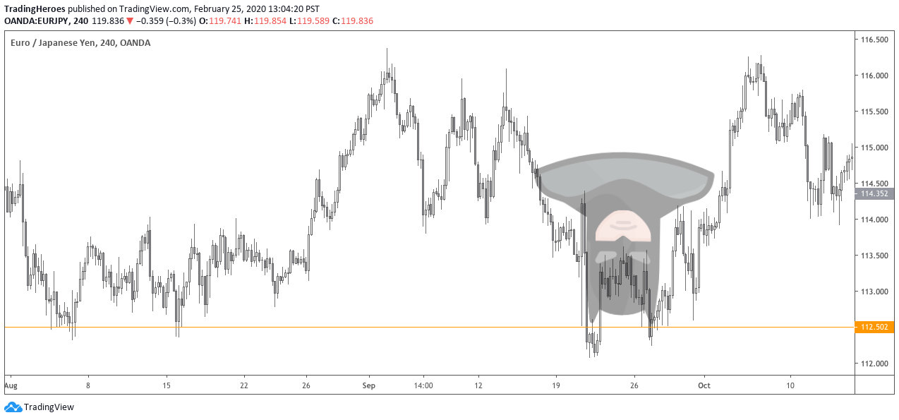 Bullish Batman pattern