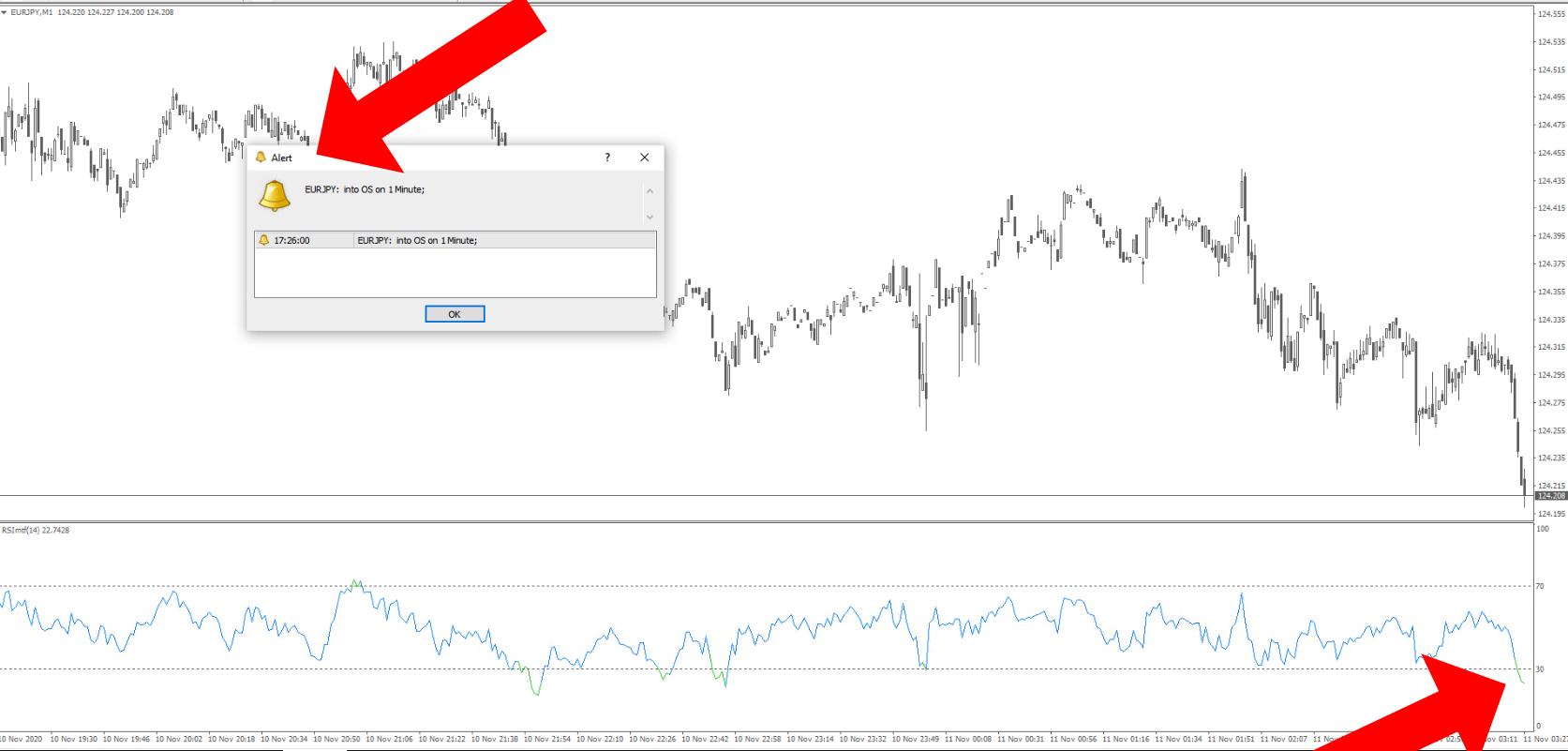 RSI alert indicator - multi-timeframe