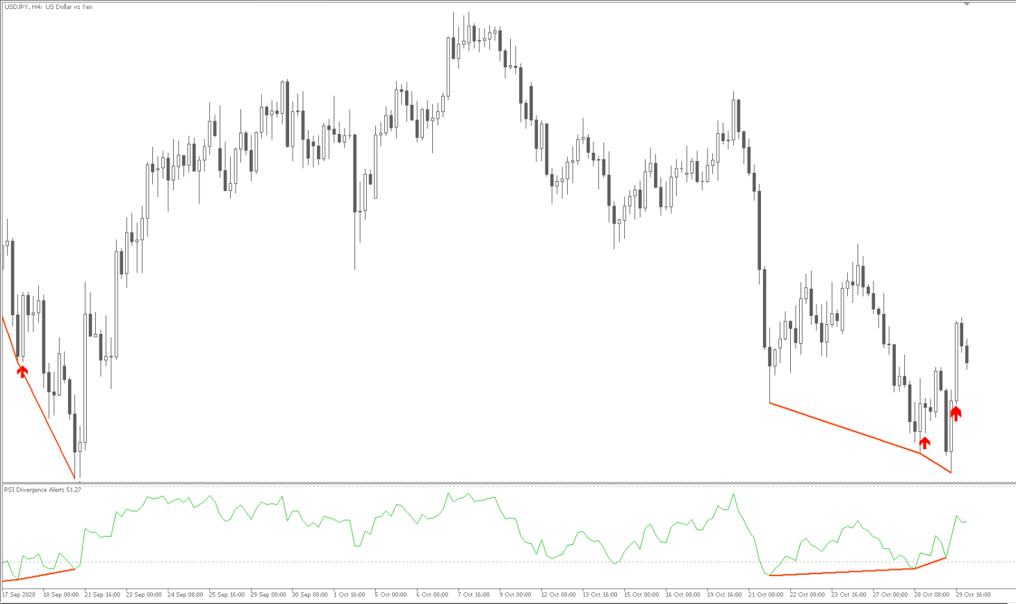 RSI divergence example 1