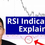 RSI indicator explained