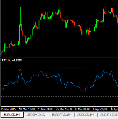 Simple Metatrader MT4 RSI Alert Indicator