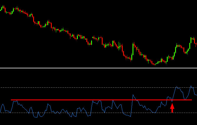 rsi-support-resistance