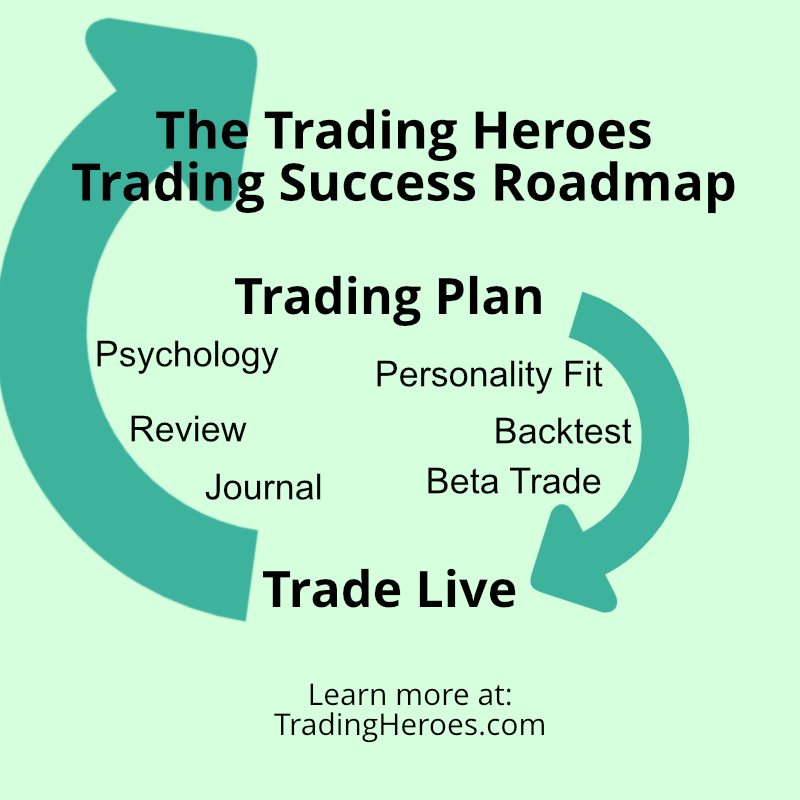 Trading success blueprint