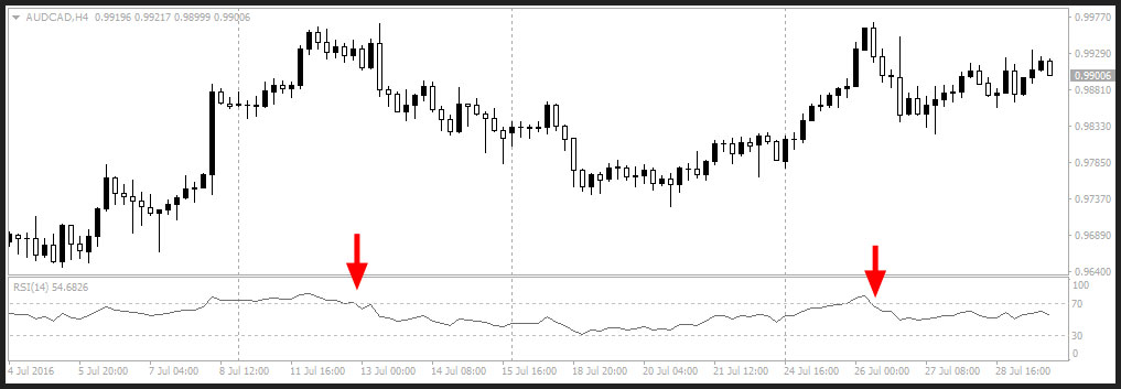Forex chart with RSI