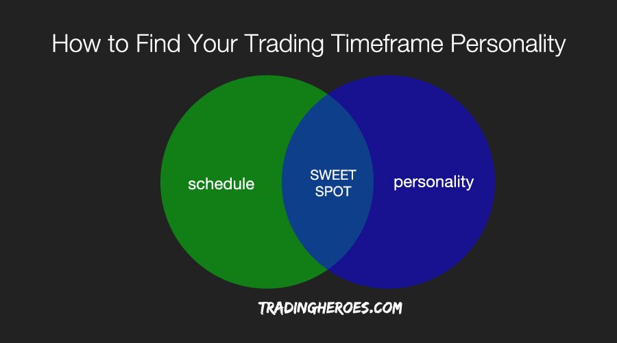 Trading personality venn diagram