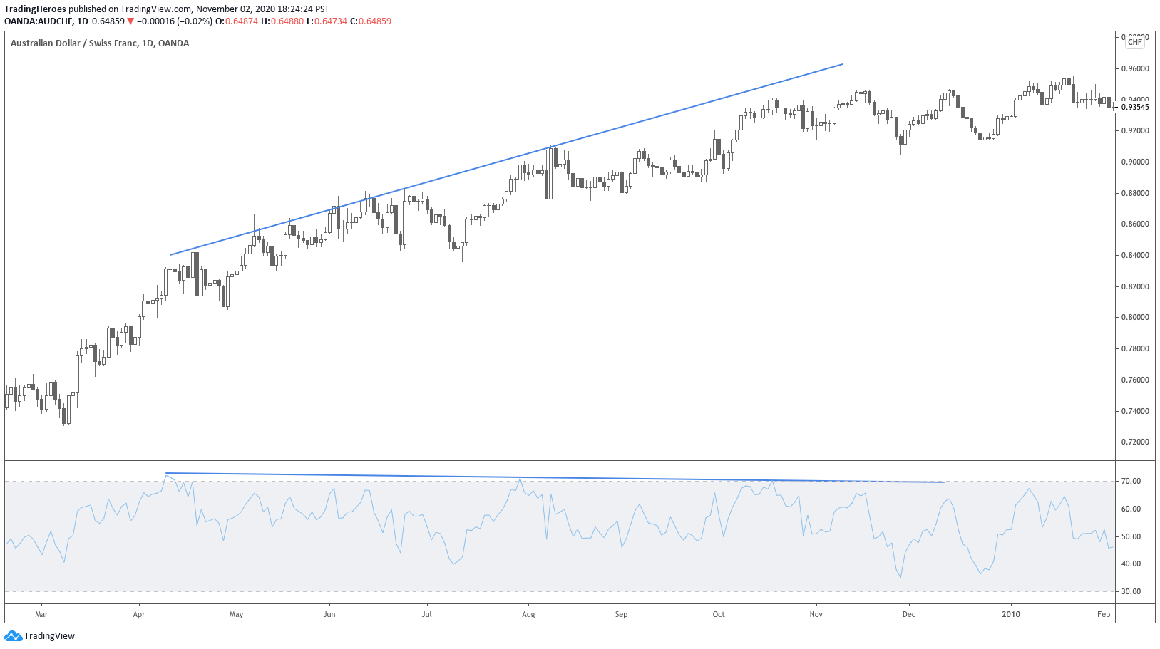 RSI divergence in a trend