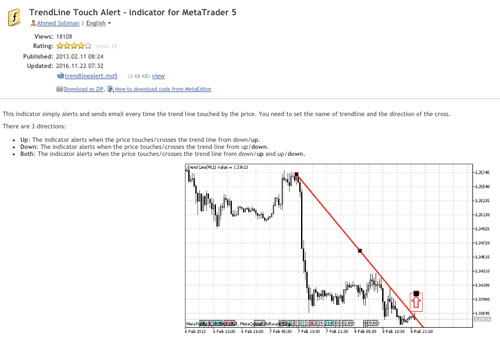 How To Get Trendline Break Alerts Trading Heroes