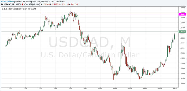 USDCAD forex chart