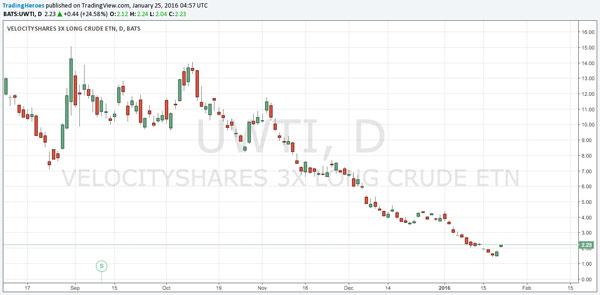 $UWTI chart